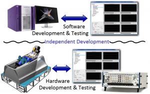 Software & Hardware Development & testing