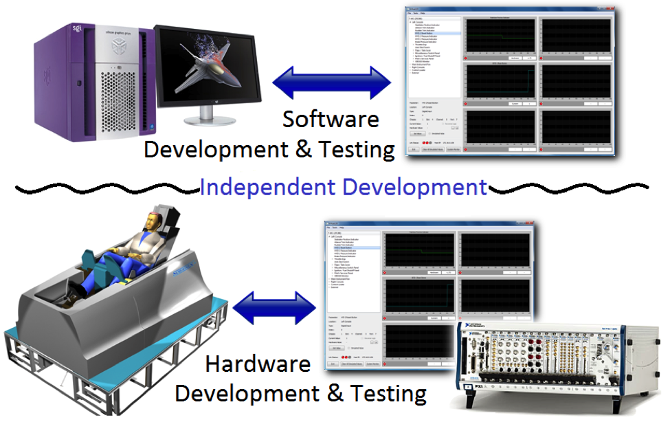 Virtual I/O Software & Hardware Development & testing
